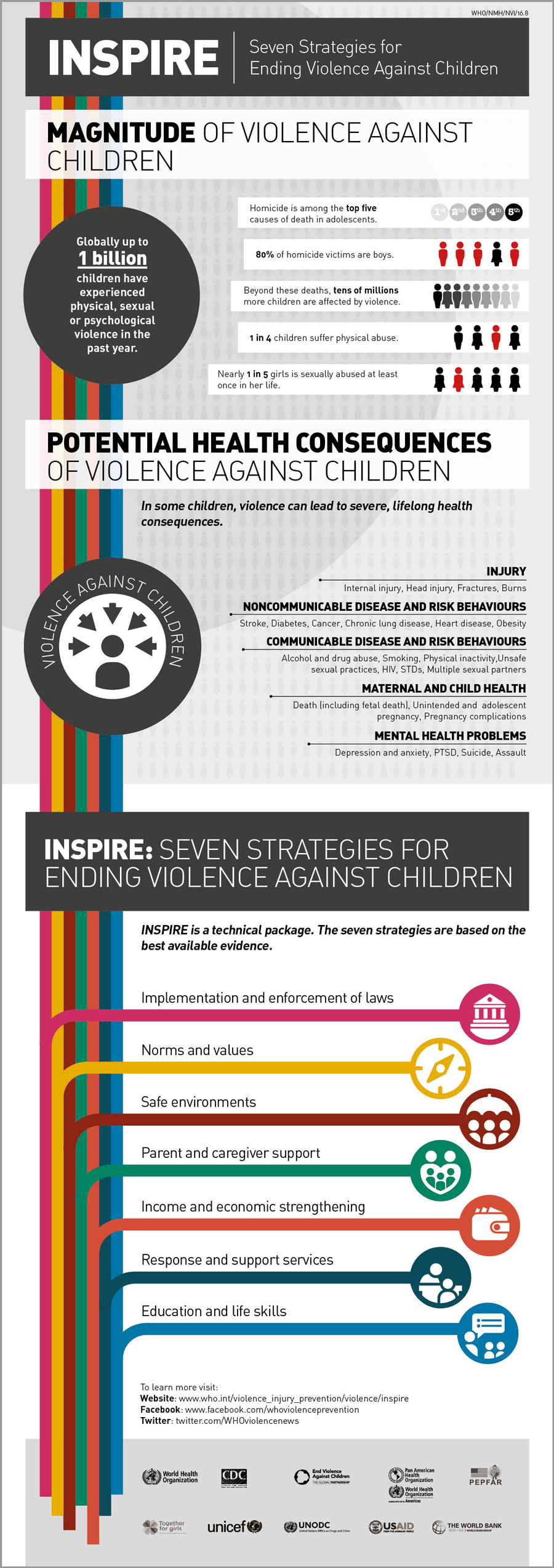 "CLIENT:  World Health Organization  PROJECT: ""INSPIRE, Seven Strategies for Ending Violence Against Children"""" –  report"