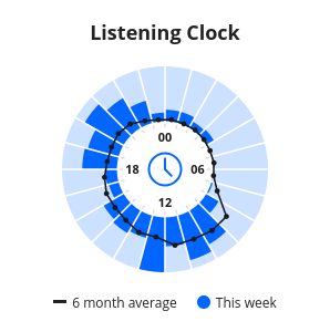 Listening Clock.png