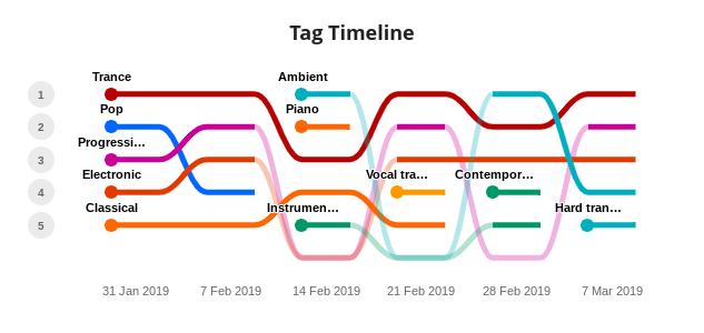 Tag Timeline.png