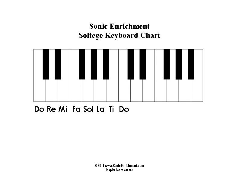 Piano Solfege