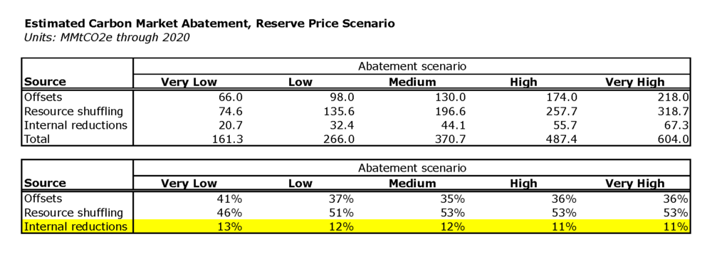 Abatement supply in California's carbon market — Source: MSG report, Table 6 Note: MSG report assesses multiple carbon market price scenarios.  Today's market price  is effectively at the allowance reserve price, and therefore I have shown only the MSG data for this price scenario.