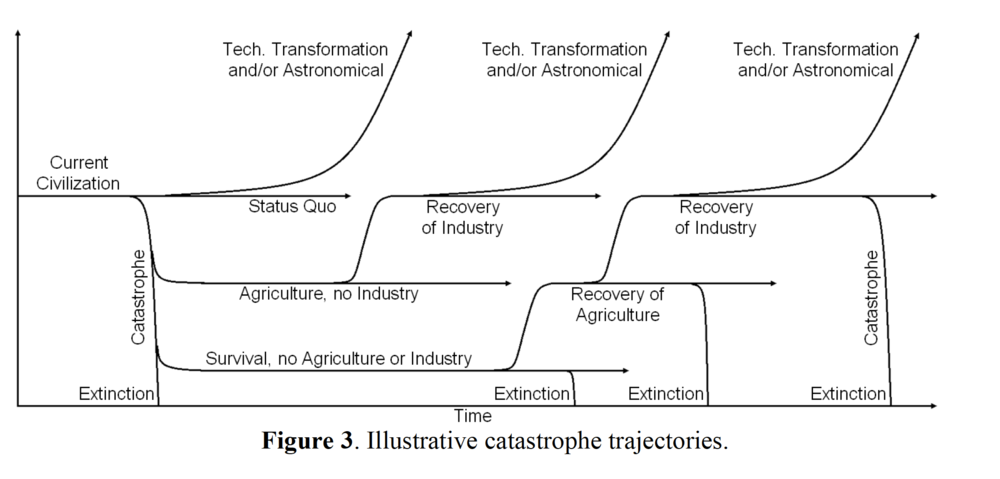 From Baum et al. (2018). Long Term Trajectories of Human Civilization. Foresight. DOI 10.1108/FS-04-2018-0037