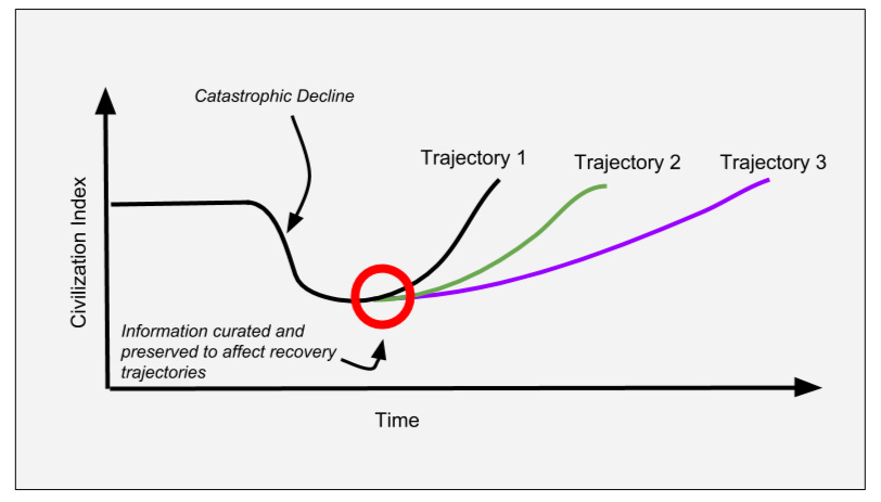 After Baum et al. (2018). Theoretical civilization recovery trajectories impacted by differential availability of recovery-related information. The inflection point in the red circle is where I argue we ought to focus event-based curation and preservation to impact recovery trajectories.