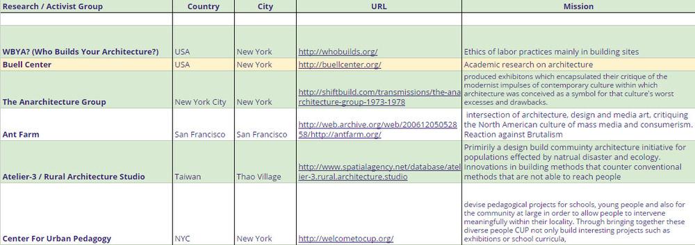 art & archi - activism organizations