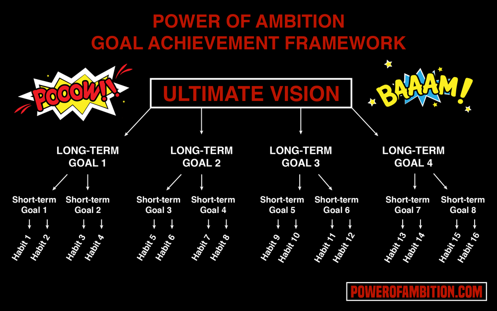 Power of Ambition Goal Achievement Framework