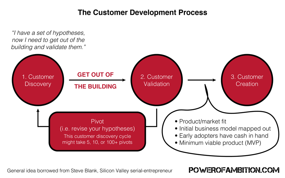 customer discovery process for startups