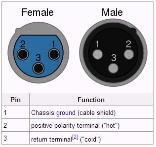 Female Xlr Wiring Diagram Circuit Wiring And Diagram Hub \\u2022 3 Wire Microphone Wiring Female Xlr Wiring Diagram