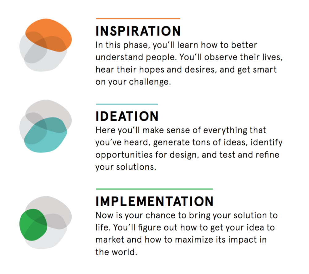 Human-centered design process outlined by IDEO.
