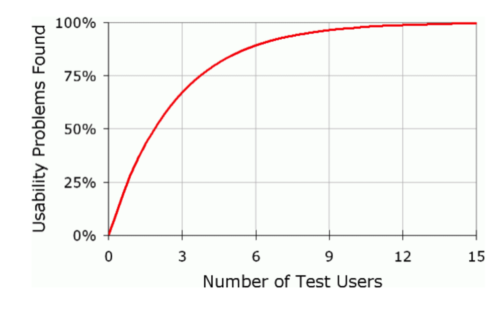 nngroup-user-testing-diminshing-returns-curve.png