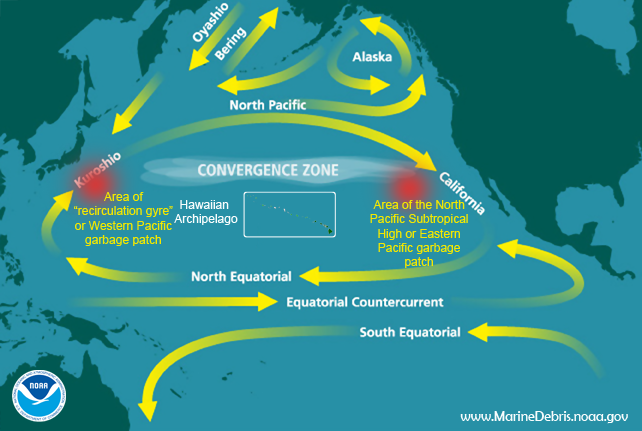 "This map is an oversimplification of ocean currents, features, and areas of marine debris accumulation (including ""garbage patches"") in the Pacific Ocean. There are numerous factors that affect the location, size, and strength of all of these features throughout the year, including seasonality and El Niño/La Niña. (courtesy of NOAA Marine Debris Program)"