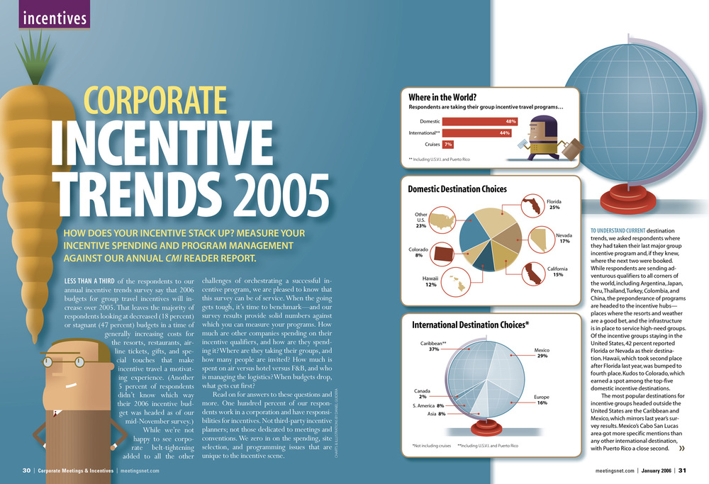 Corporate Incentive Trends 2005