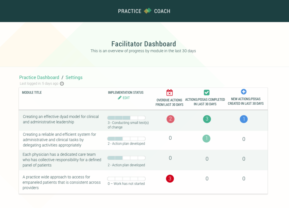 Monitoring    Facilitators can at a glance see which practices have the most actions, who is taking these actions within the practices, and what time period these actions took place