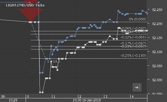 Chart_LIGHT.CMD_USD_Ticks_snapshot.png