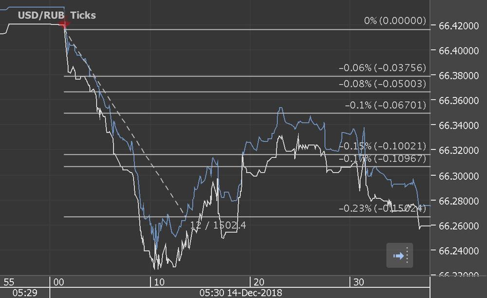 Chart_USD_RUB_Ticks_snapshot.png