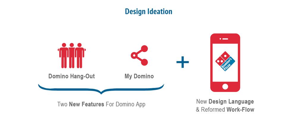Design IDeation