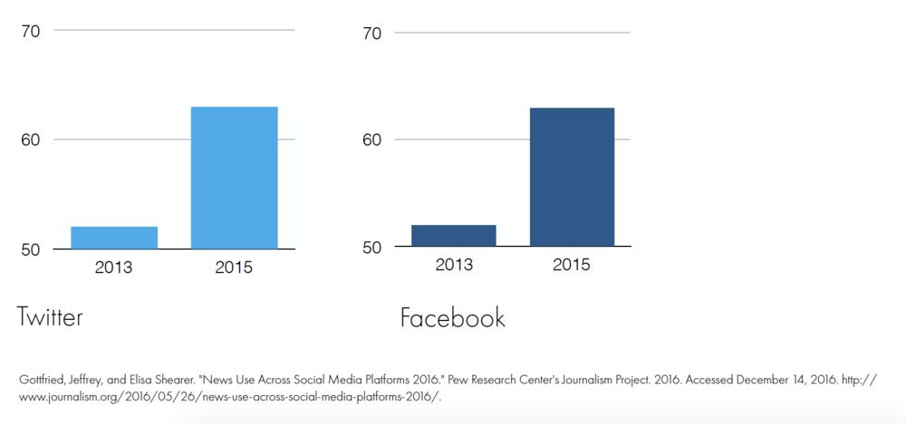 Social Media Dependency