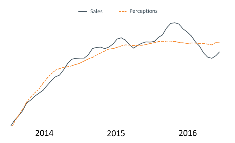 sales and perception forecast.png