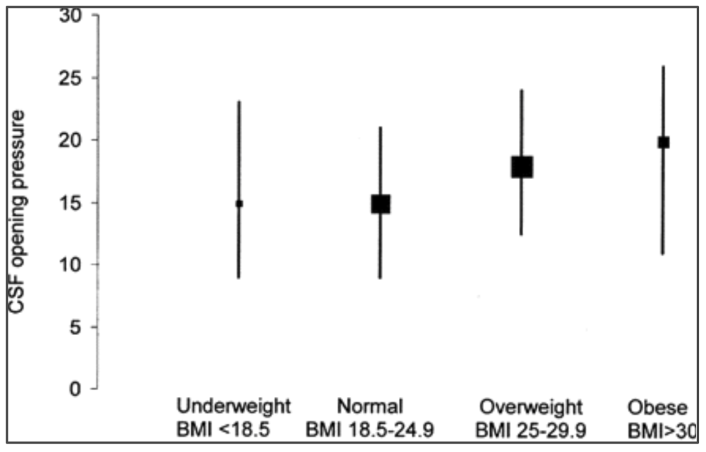 CSF opening pressure (cm CSF) according to four categories of body mass index (BMI). Boxes represent point estimates of median CSF opening pressure, and error bars represent 95% reference intervals. The area of each box is proportional to the sample size of each group [8].