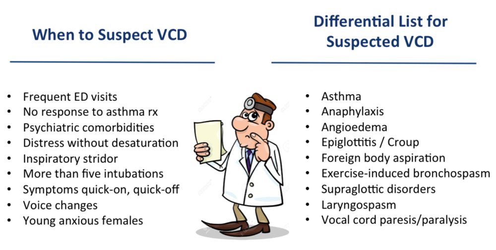 Figure 3. Cues to trigger suspicion for VCD as well as other potential causes of the presenting symptoms.