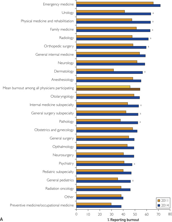 Figure 1. Percent of physicians reporting burnout by specialty (Shanafelt et al, 2015)