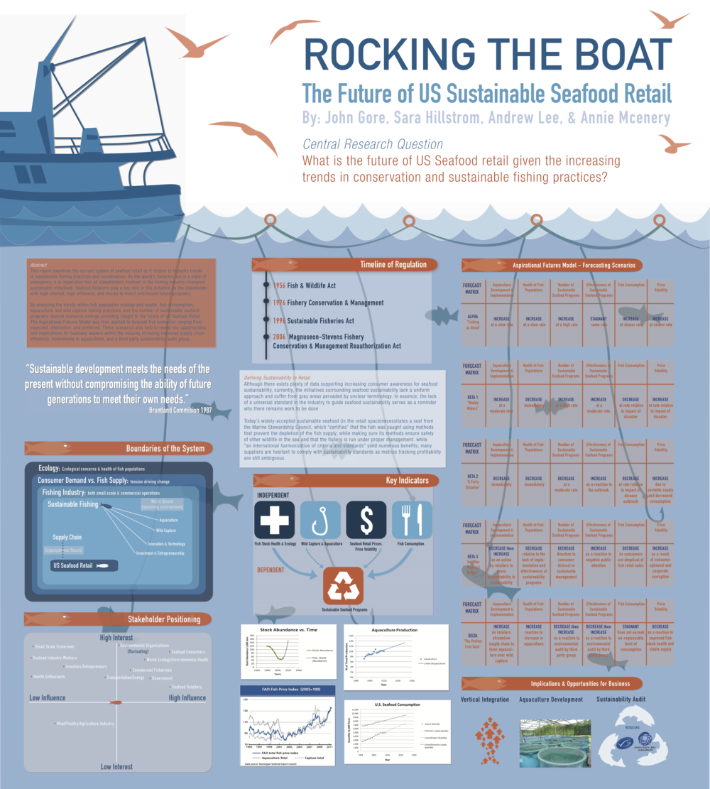 """Rocking The Boat"" – Poster Design/Illustration for Business Case Presentation"