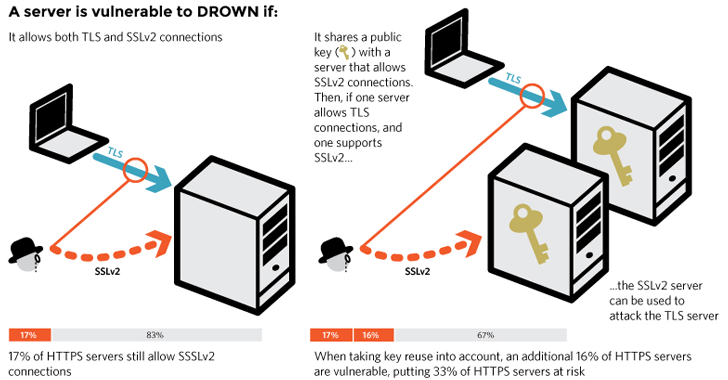 drown-attack-openssl-vulnerability.png