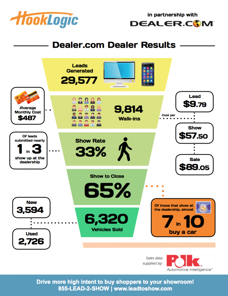 Dealer.com HookLogic Results