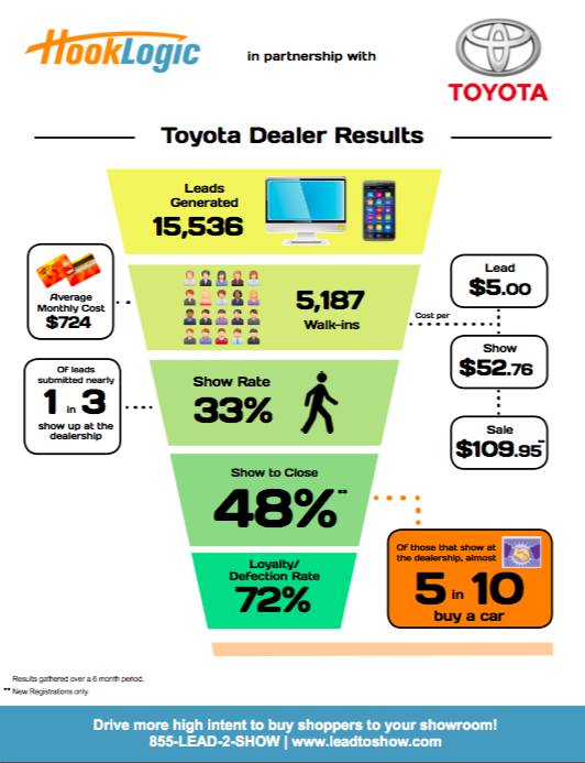 toyota dealership performance infographic