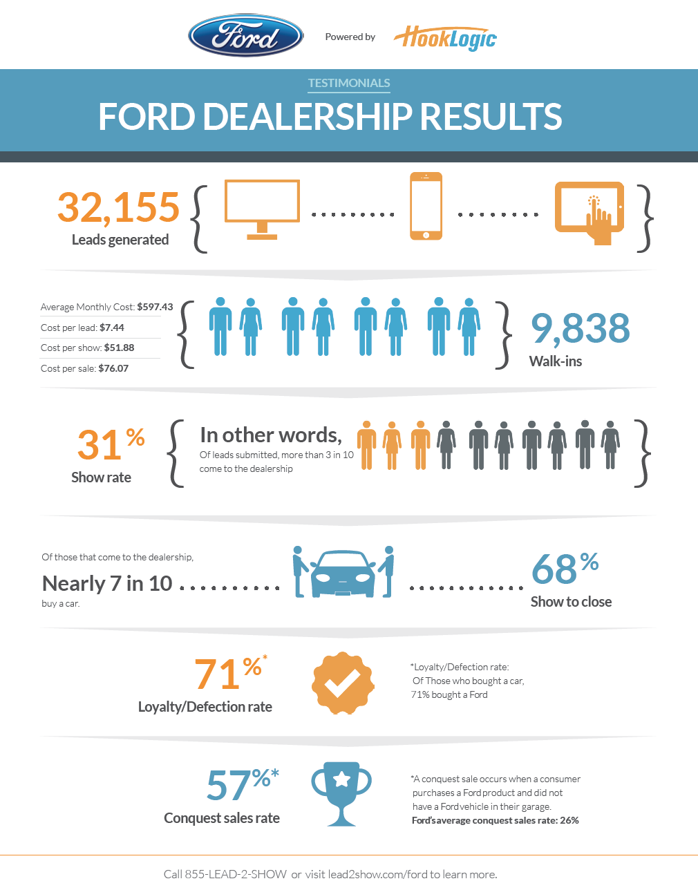 FORD 2014 hooklogic performance results