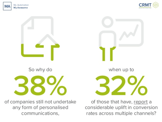 Image Source: CRM Technologies,  8 Ways to Introduce Personalization Into Your Marketing Strategy