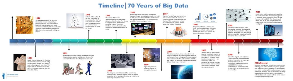 FULL ARTCLE HERE -  https://www.hcltech.com/blogs/history-big-data