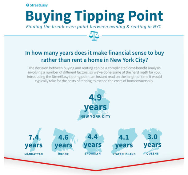 Streeteasy Buying Tipping Point
