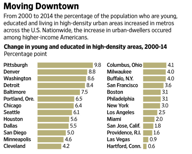 "WSJ ""Moving Downtown"" Metrics"