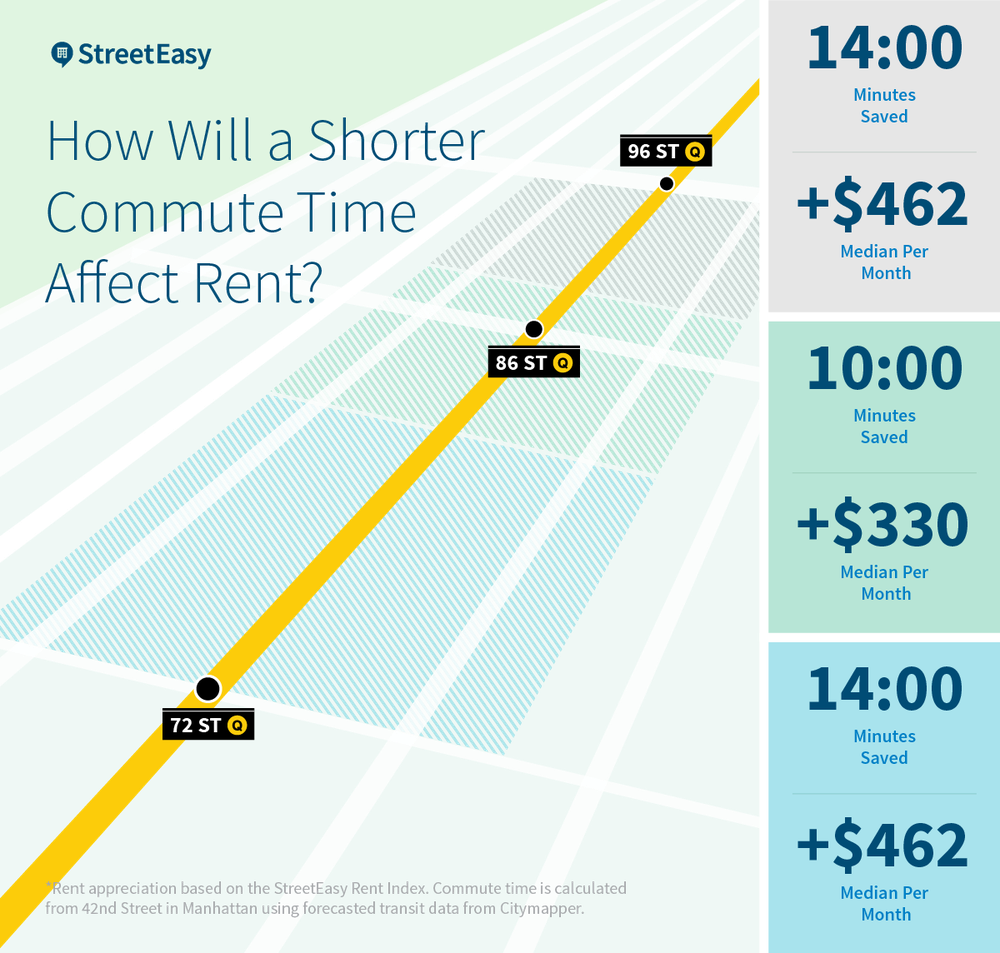 Higher convenience to public transportation = higher rents.