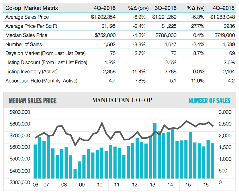 Manhattan Co-Op Market Matrix, Q4 2016