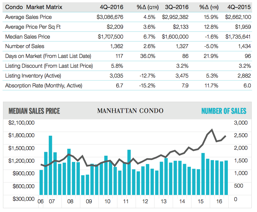 Manhattan Condo Market Matrix, Q4 2016