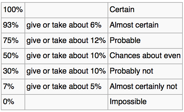Words of estimative probability