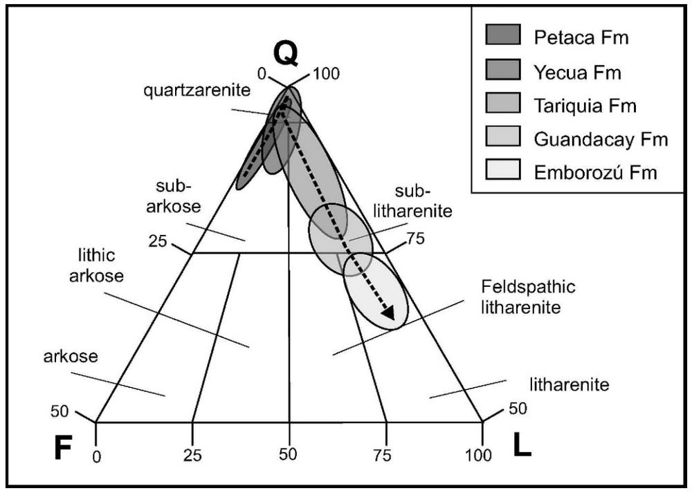 Ternary Diagrams Agile