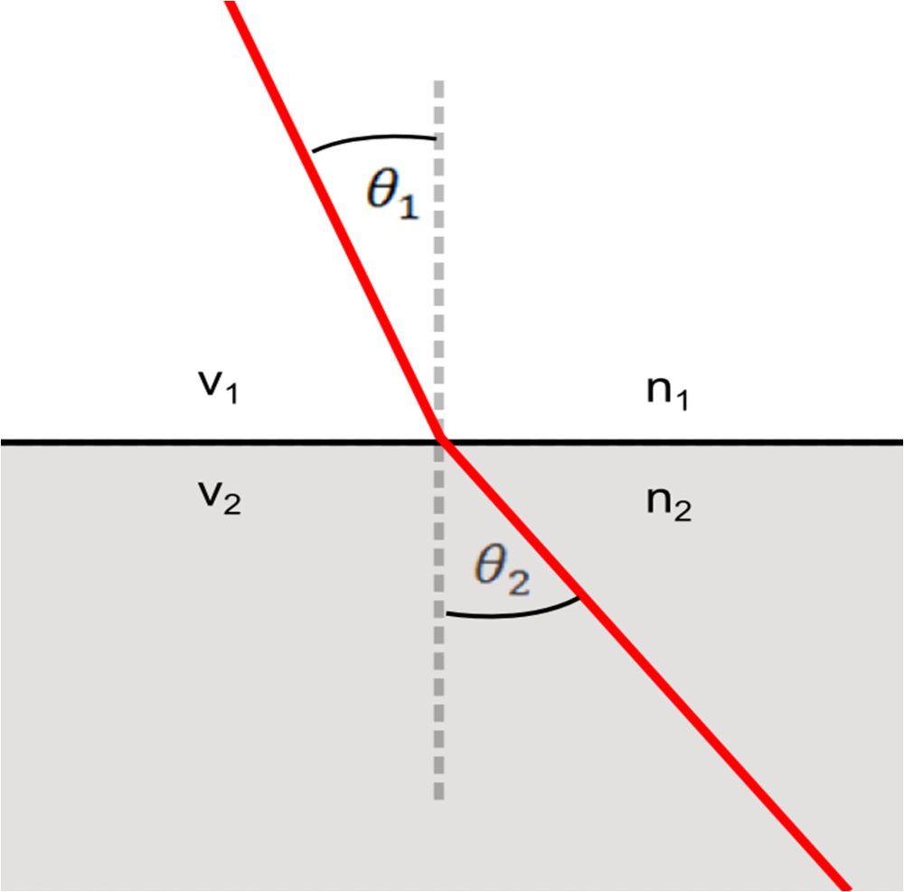 snells law The law of reflection can be derived using elementary calculus and  trigonometry the generalization of the law of reflection is snell's law, which is  derived.