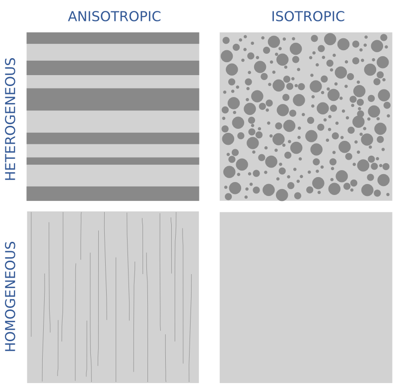 anisotropy_vs_heterogeneity.png