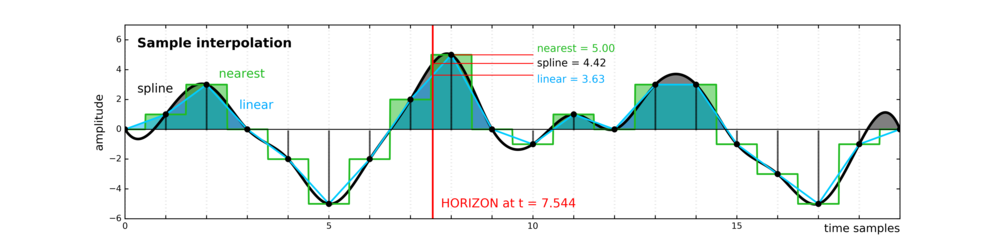 Different sample interpolation styles give different amplitudes for inter-sample positions, as shown at the red 'horizon' time pick. From upcoming tutorial in the April edition of The Leading Edge.