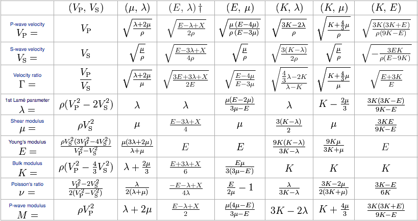 Some of the expressions for the elastic moduli and velocities — click the image to see them all in SubSurfWiki.