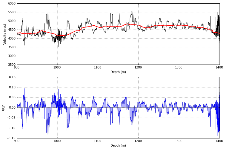 Top: Velocity and the Backus average velocity in the E-38 well offshore Nova Scotia. Bottom: Layering-induced attenuation, or 1/Q, in the same well. Note the negative numbers! Reproduction of Liner's 2014 results in  a Jupyter Notebook .