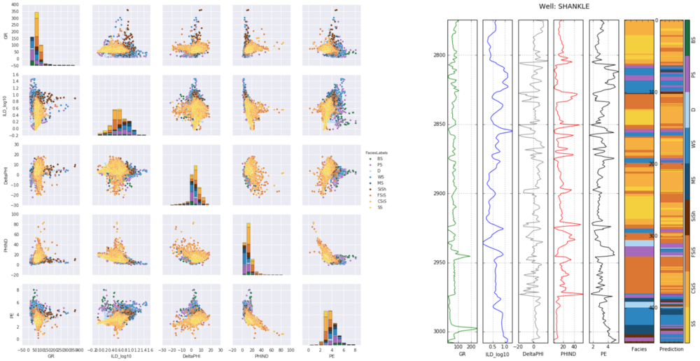 Left: crossplots and histograms of wireline log data, coloured by facies — the idea is to highlight possible data issues, such as highly correlated features. Right: true facies (left) and predicted facies (right) in a validation plot. See the rest of the paper for details.