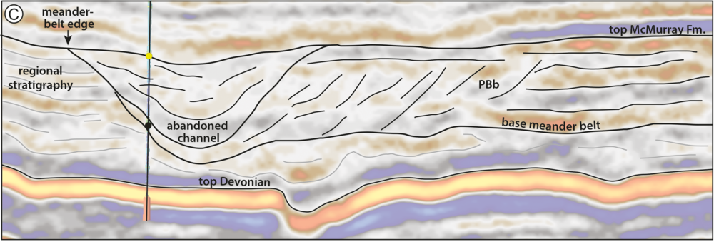 Detail from Figure 12 from Durkin et al (2017), showing a seismic section through the McMurray Formation. Most of the abandoned channels are filled with mudstone (really a siltstone). The dipping heterolithic strata of the point bars, so obvious in horizon slices, are quite subtle in section. © 2017, SEPM (Society for Sedimentary Geology) and licensed CC-BY.