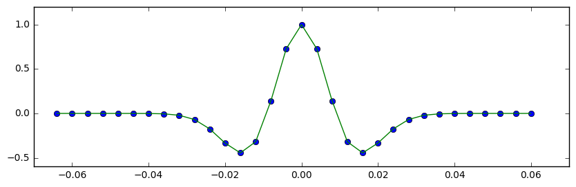 The 95-character Ricker wavelet in green, with the points computed by the function in BRuges.