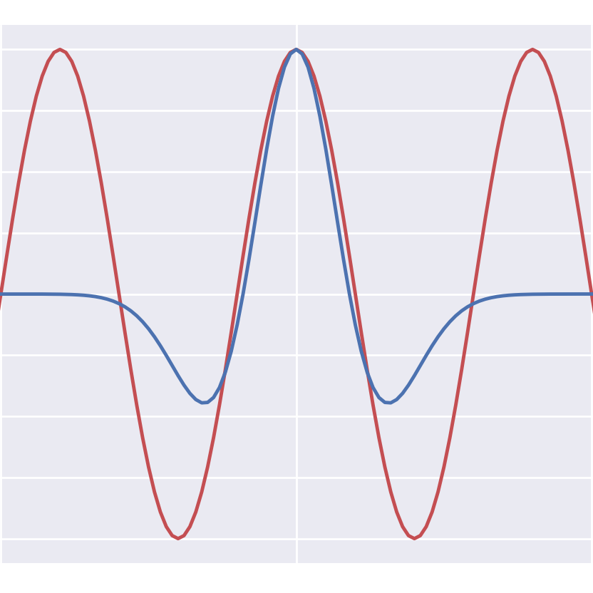 Real and apparent seismic frequency — Agile