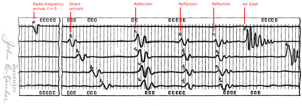 Figure 5 from Karcher's patent, 'Determination of subsurface formations'. It illustrates the arrivals of different wave modes at the receivers.