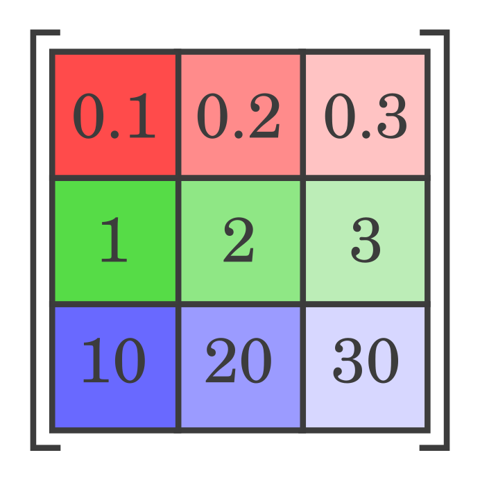 What is the fastest axis of an array? — Agile