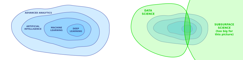 On the left, the world of 'advanced analytics', on the right, how the disciplines of data science and earth science overlap on and intersect the computational world. We live in the green belt. (yes, we could argue for hours about these terms, but let's not.)